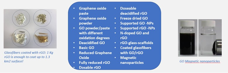 Figure 1. Commercial grade graphene Oxide and Derivatives